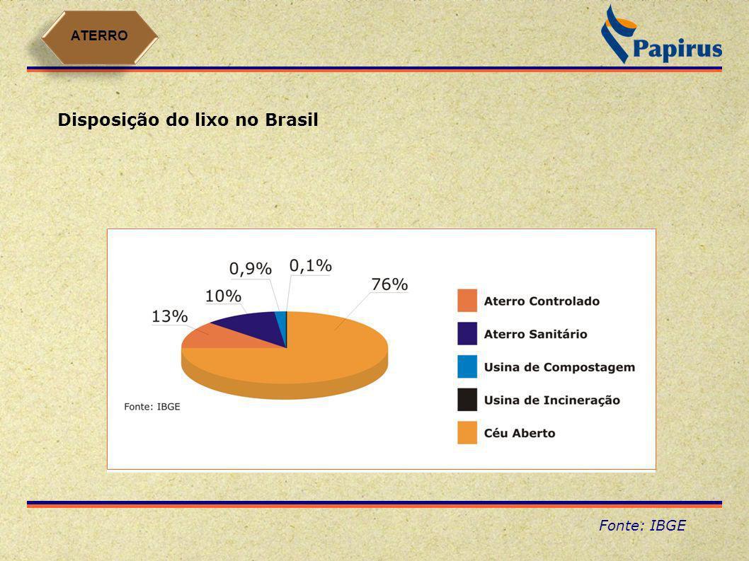 Volume de lixo do Brasil - volume de lixo gerado no Brasil86.400.000 ton/ano - volume reciclado do lixo 1.728.000 ton/ano (2%) Fonte: Ajuda Brasil ATERRO