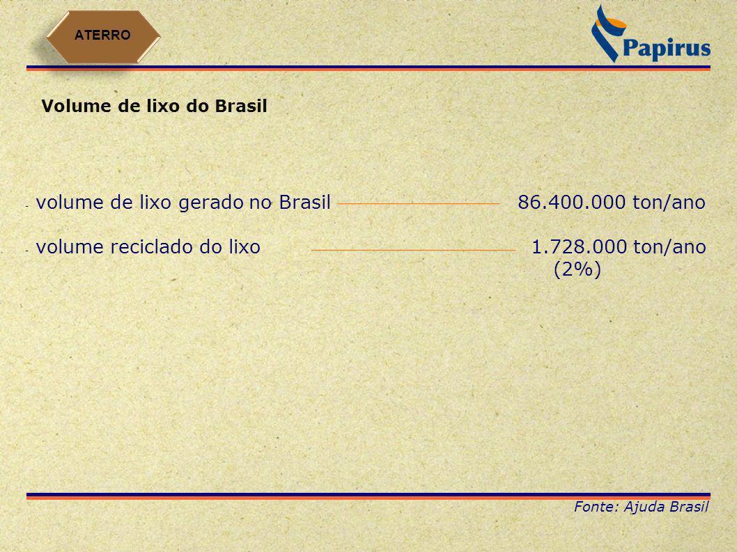 Volume de lixo do Brasil - volume de lixo gerado no Brasil86.400.000 ton/ano - volume reciclado do lixo 1.728.000 ton/ano (2%) Fonte: Ajuda Brasil ATE