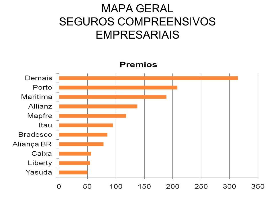 MAPA GERAL SEGUROS COMPREENSIVOS EMPRESARIAIS