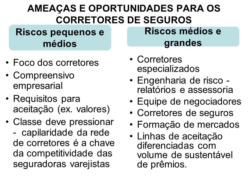 AMEAÇAS E OPORTUNIDADES PARA OS CORRETORES DE SEGUROS Foco dos corretores Compreensivo empresarial Requisitos para aceitação (ex. valores) Classe deve
