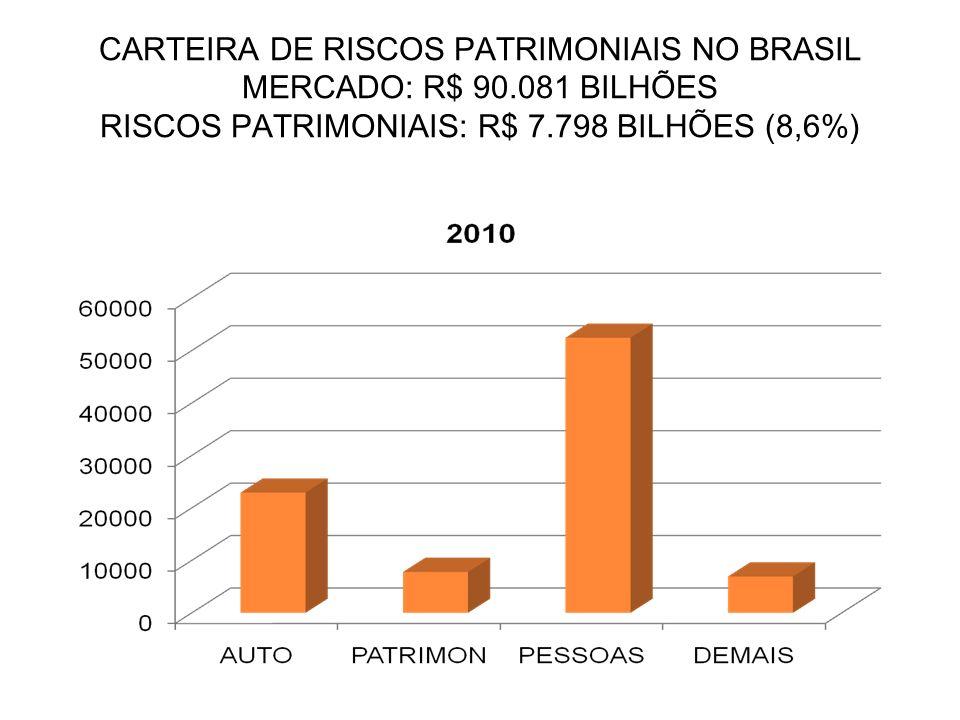 CARTEIRA DE RISCOS PATRIMONIAIS NO BRASIL MERCADO: R$ 90.081 BILHÕES RISCOS PATRIMONIAIS: R$ 7.798 BILHÕES (8,6%)