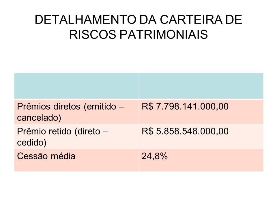 DETALHAMENTO DA CARTEIRA DE RISCOS PATRIMONIAIS Prêmios diretos (emitido – cancelado) R$ 7.798.141.000,00 Prêmio retido (direto – cedido) R$ 5.858.548