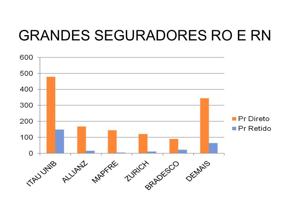 GRANDES SEGURADORES RO E RN