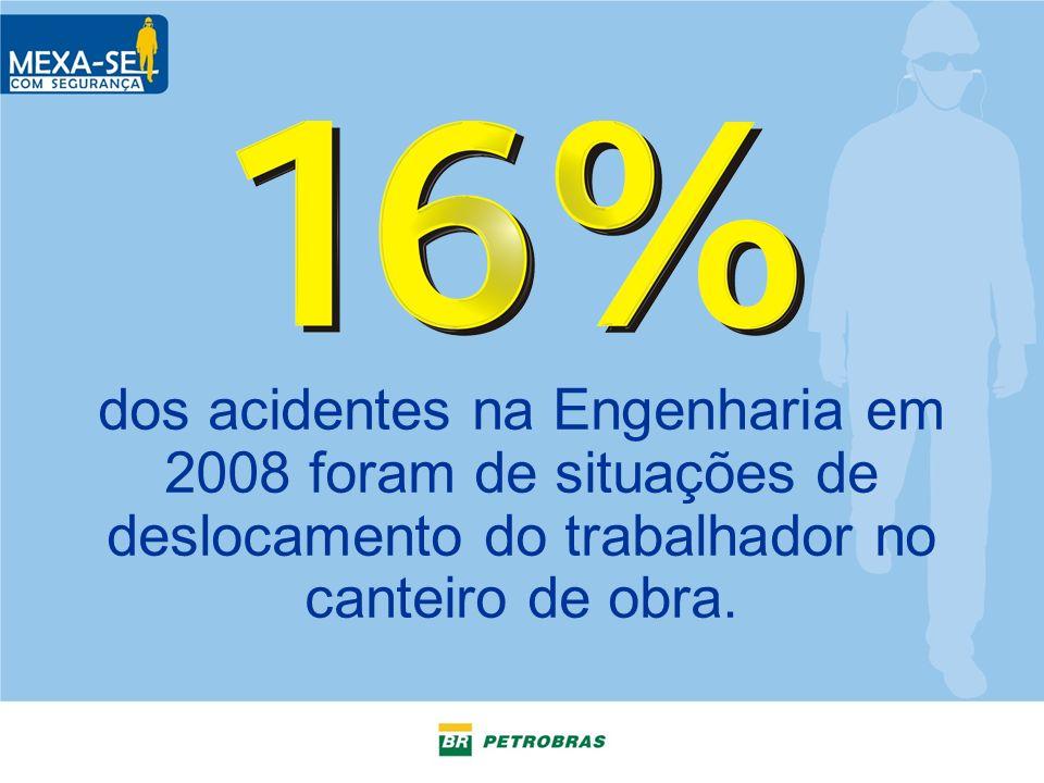 dos acidentes na Engenharia em 2008 foram de situações de deslocamento do trabalhador no canteiro de obra.