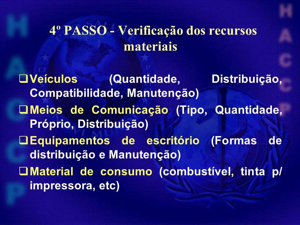 4º PASSO - Verificação dos recursos materiais Veículos (Quantidade, Distribuição, Compatibilidade, Manutenção) Meios de Comunicação (Tipo, Quantidade,