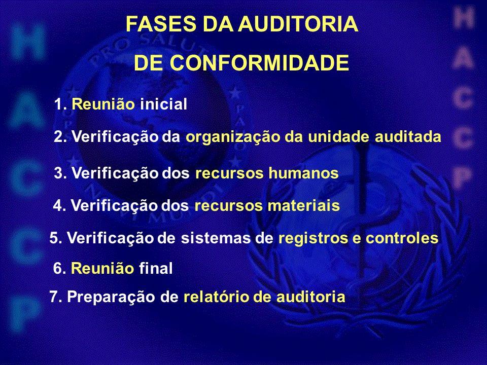 FASES DA AUDITORIA DE CONFORMIDADE 1. Reunião inicial 2. Verificação da organização da unidade auditada 3. Verificação dos recursos humanos 4. Verific