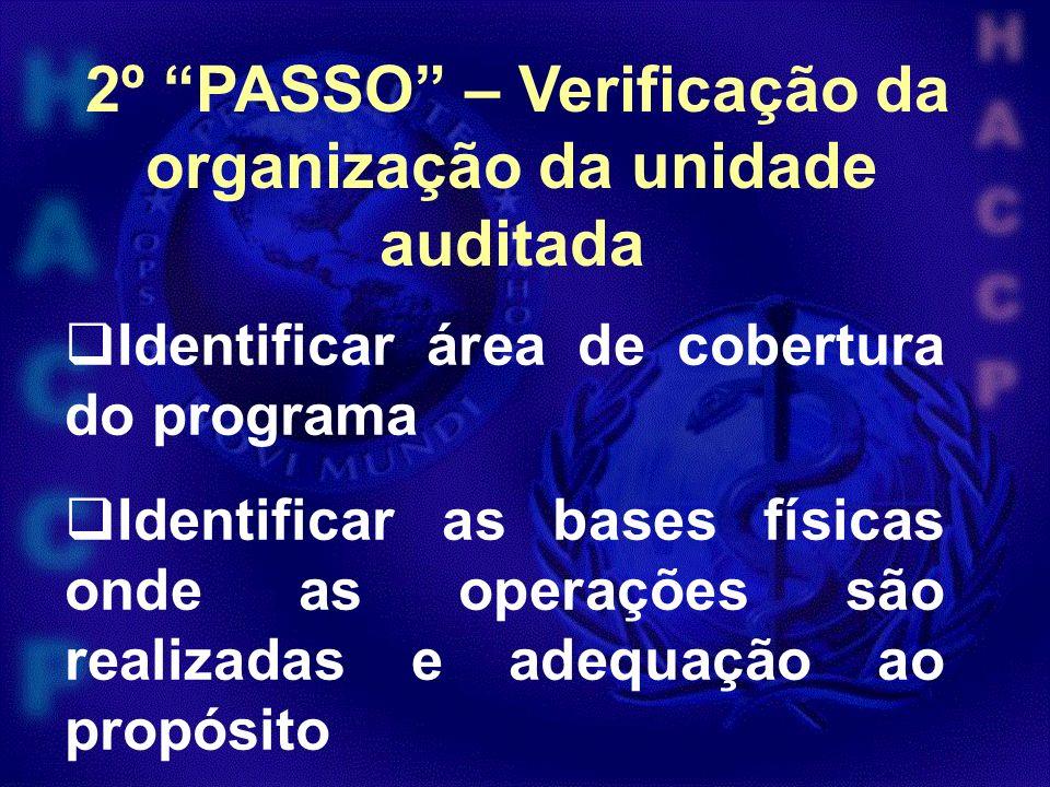 Verificação dos recursos financeiros Participação da iniciativa privada / pública / convênios 2º PASSO – Verificação da organização da unidade auditada