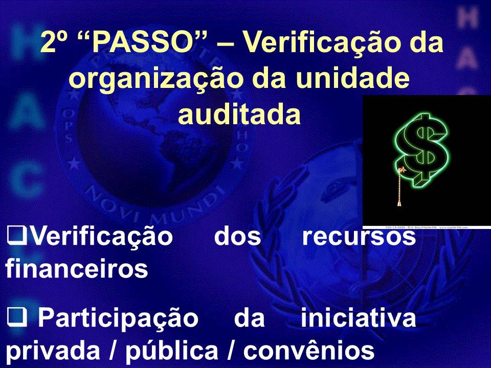 Verificação dos recursos financeiros Participação da iniciativa privada / pública / convênios 2º PASSO – Verificação da organização da unidade auditad