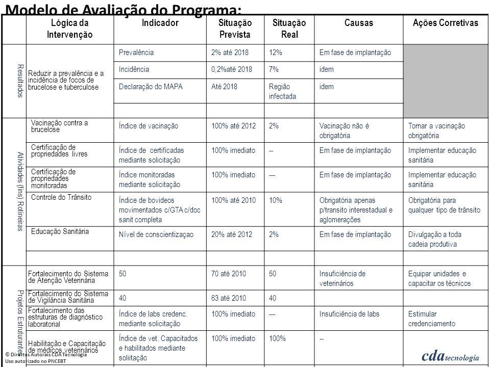 cda tecnologia © Direitos Autorais CDA Tecnologia Uso autorizado no PNCEBT ItemIndicadorSituação 2007Metas 2008AçõesCustos Resultados Esperados Reduzir a prevalência e a incidência de focos de brucelose e tuberculose Atividades (fins) Rotineiras Vacinação contra a brucelose Certificação de propriedades livres Certificação de propriedades monitoradas Controle do Trânsito Educação Sanitária Projetos Estruturantes Fortalecimento do Sistema de Atenção Veterinária Fortalecimento do Sistema de Vigilância Sanitária Fortalecimento das estruturas de diagnóstico laboratorial Habilitação e Capacitação de médicos veterinários