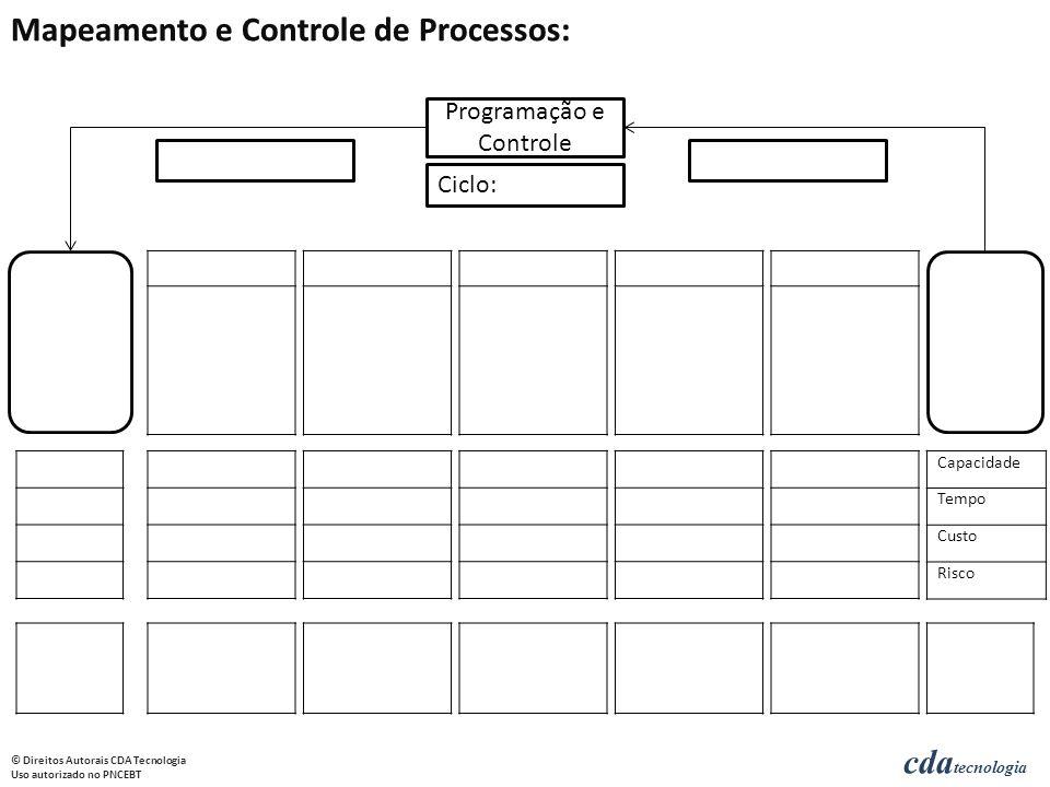 cda tecnologia © Direitos Autorais CDA Tecnologia Uso autorizado no PNCEBT Programação e Controle Ciclo: Capacidade Tempo Custo Risco
