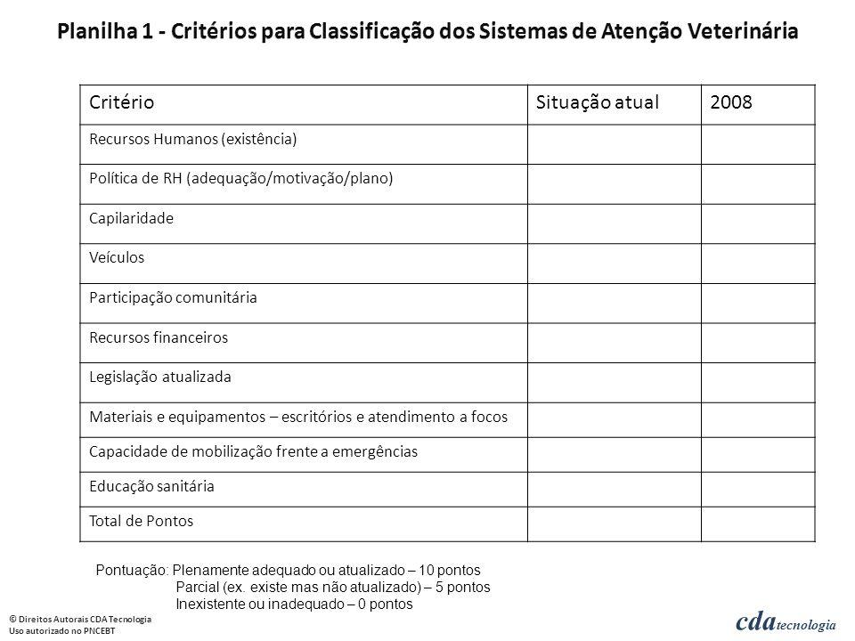 cda tecnologia © Direitos Autorais CDA Tecnologia Uso autorizado no PNCEBT CritérioSituação atual2008 Recursos Humanos (existência) Política de RH (ad