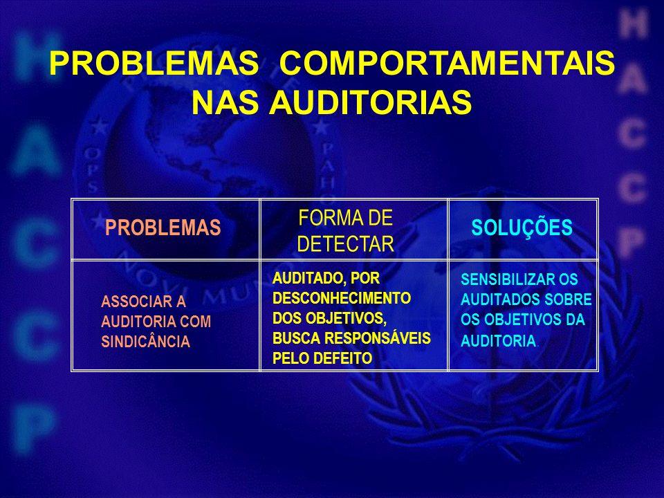 PROBLEMAS COMPORTAMENTAIS NAS AUDITORIAS FORMA DE DETECTAR AUDITADO, POR DESCONHECIMENTO DOS OBJETIVOS, BUSCA RESPONSÁVEIS PELO DEFEITO SOLUÇÕES SENSI