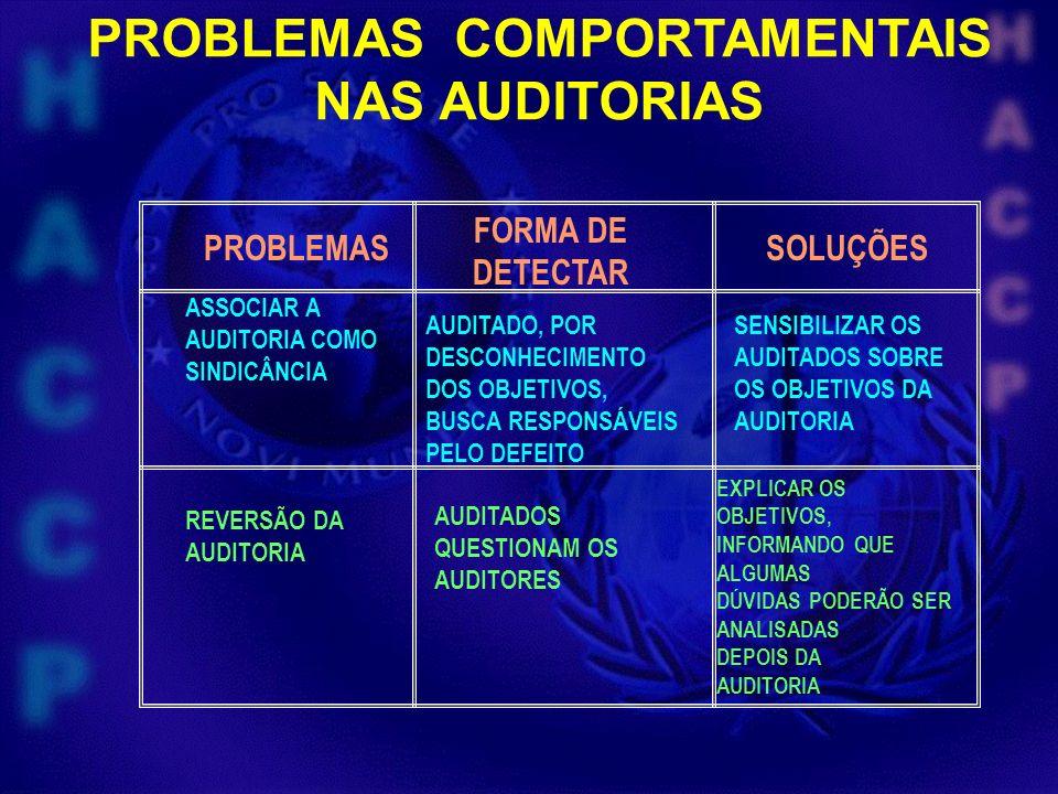 PROBLEMAS FORMA DE DETECTAR SOLUÇÕES AUDITADO, POR DESCONHECIMENTO DOS OBJETIVOS, BUSCA RESPONSÁVEIS PELO DEFEITO SENSIBILIZAR OS AUDITADOS SOBRE OS O