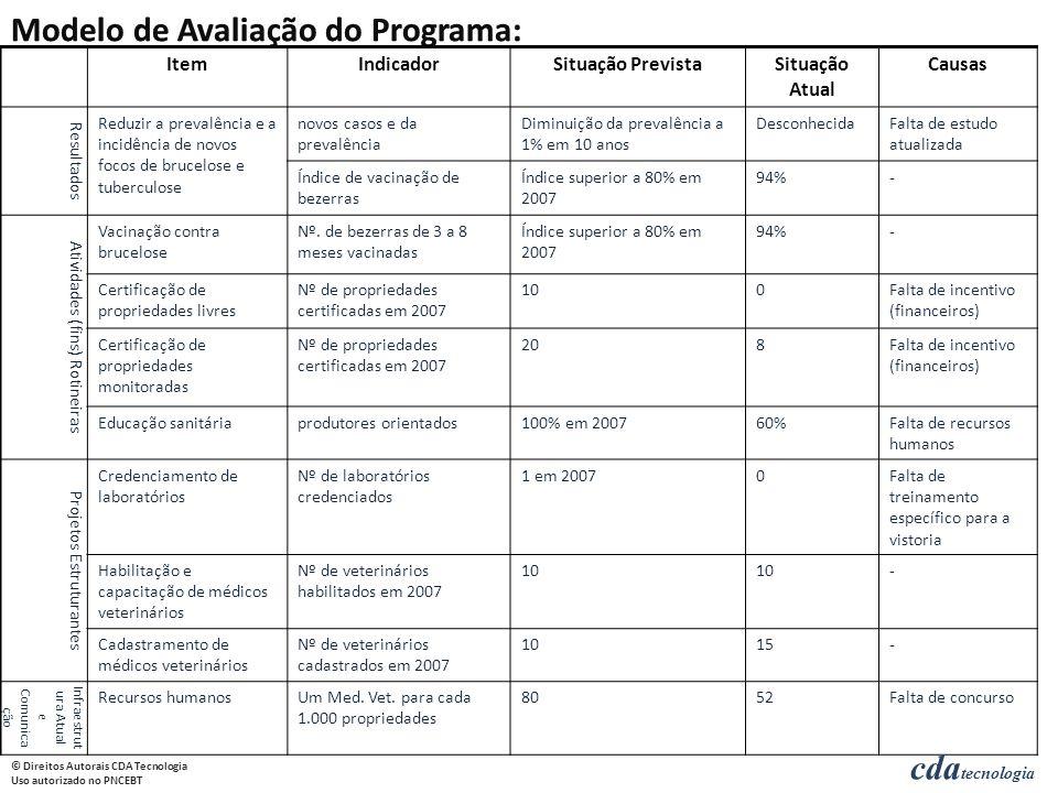 cda tecnologia © Direitos Autorais CDA Tecnologia Uso autorizado no PNCEBT ItemIndicadorSituação PrevistaSituação Atual Causas Resultados Reduzir a prevalência e a incidência de novos focos de brucelose e tuberculose novos casos e da prevalência Diminuição da prevalência a 1% em 10 anos DesconhecidaFalta de estudo atualizada Índice de vacinação de bezerras Índice superior a 80% em 2007 94%- Atividades (fins) Rotineiras Vacinação contra brucelose Nº.