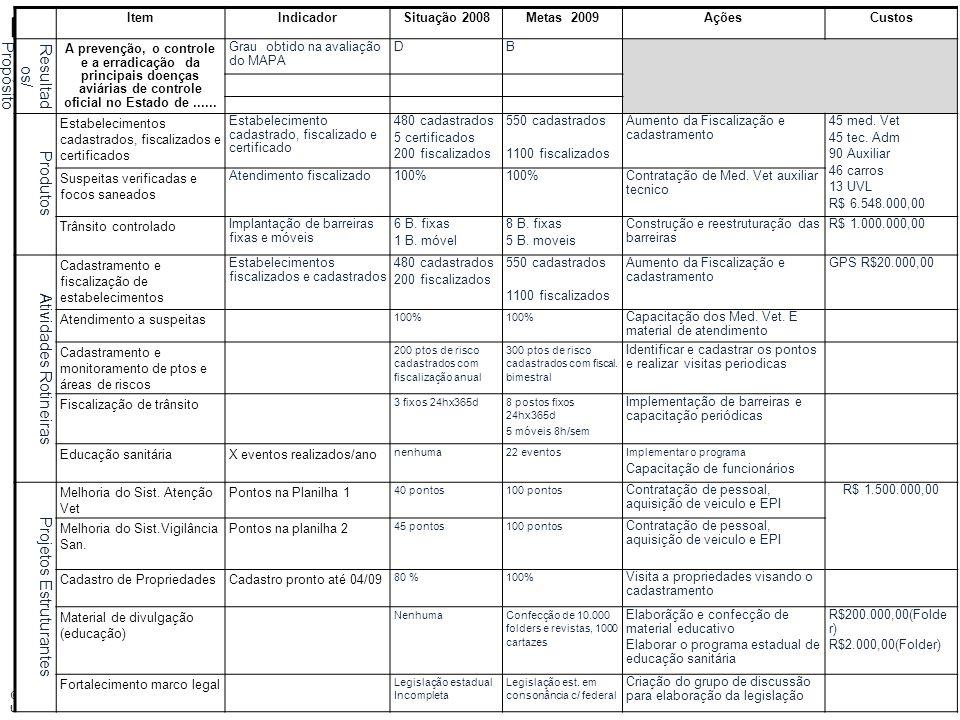 cda tecnologia © Direitos Autorais CDA Tecnologia Uso autorizado no PNSA ItemIndicadorSituação 2008Metas 2009AçõesCustos Resultad os/ Propósito A prev