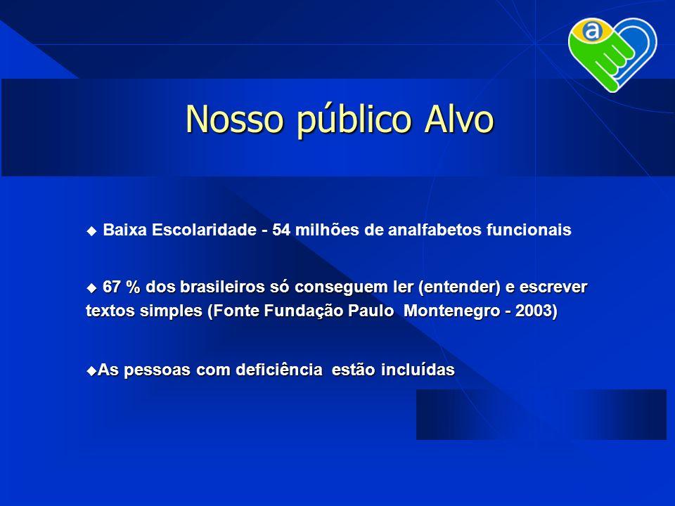 Nosso público Alvo Baixa Escolaridade - 54 milhões de analfabetos funcionais 67 % dos brasileiros só conseguem ler (entender) e escrever textos simple