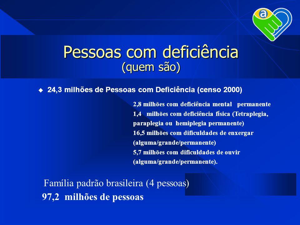 Pessoas com deficiência (quem são) 24,3 milhões de Pessoas com Deficiência (censo 2000) 2,8 milhões com deficiência mental permanente 1,4 milhões com