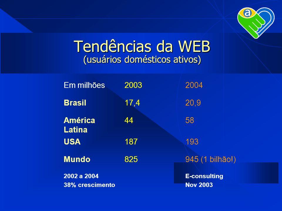 Tendências da WEB (usuários domésticos ativos) Em milhões20032004 Brasil17,420,9 América Latina 4458 USA187193 Mundo825945 (1 bilhão!) 2002 a 2004 38%