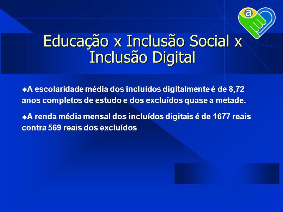 Educação x Inclusão Social x Inclusão Digital A escolaridade média dos incluídos digitalmente é de 8,72 anos completos de estudo e dos excluídos quase