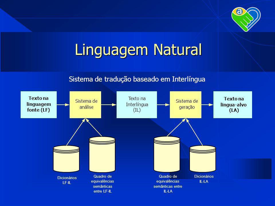 Linguagem Natural Texto na linguagem fonte (LF) Sistema de análise Texto na Interlíngua (IL) Sistema de geração Texto na lingua-alvo (LA) Dicionários
