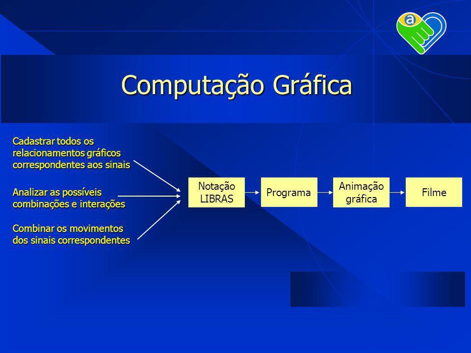 Computação Gráfica Notação LIBRAS Analizar as possíveis combinações e interações Programa Animação gráfica Filme Cadastrar todos os relacionamentos gr