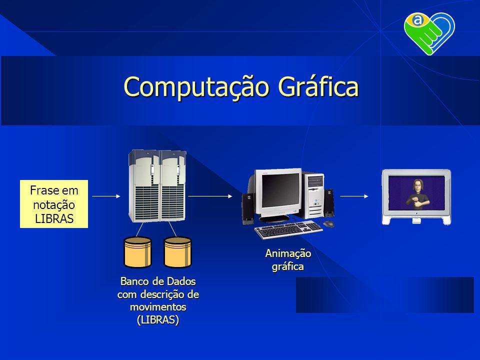 Computação Gráfica Frase em notação LIBRAS Banco de Dados com descrição de movimentos (LIBRAS) Animação gráfica