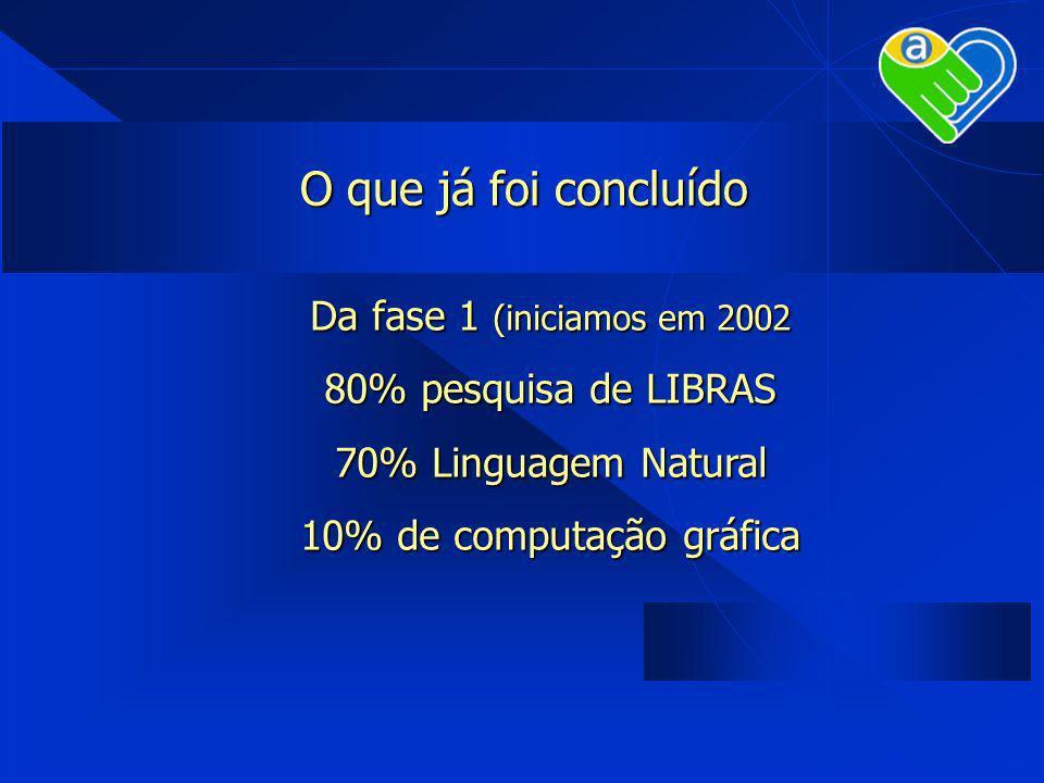 O que já foi concluído Da fase 1 (iniciamos em 2002 80% pesquisa de LIBRAS 70% Linguagem Natural 10% de computação gráfica
