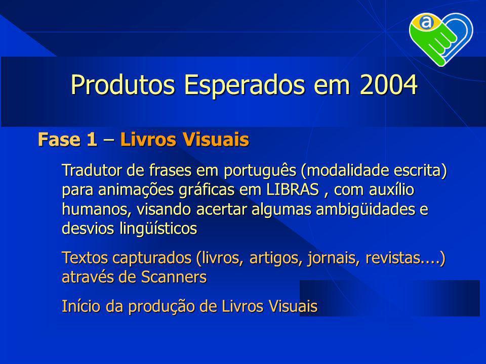 Produtos Esperados em 2004 Fase 1 – Livros Visuais Tradutor de frases em português (modalidade escrita) para animações gráficas em LIBRAS, com auxílio