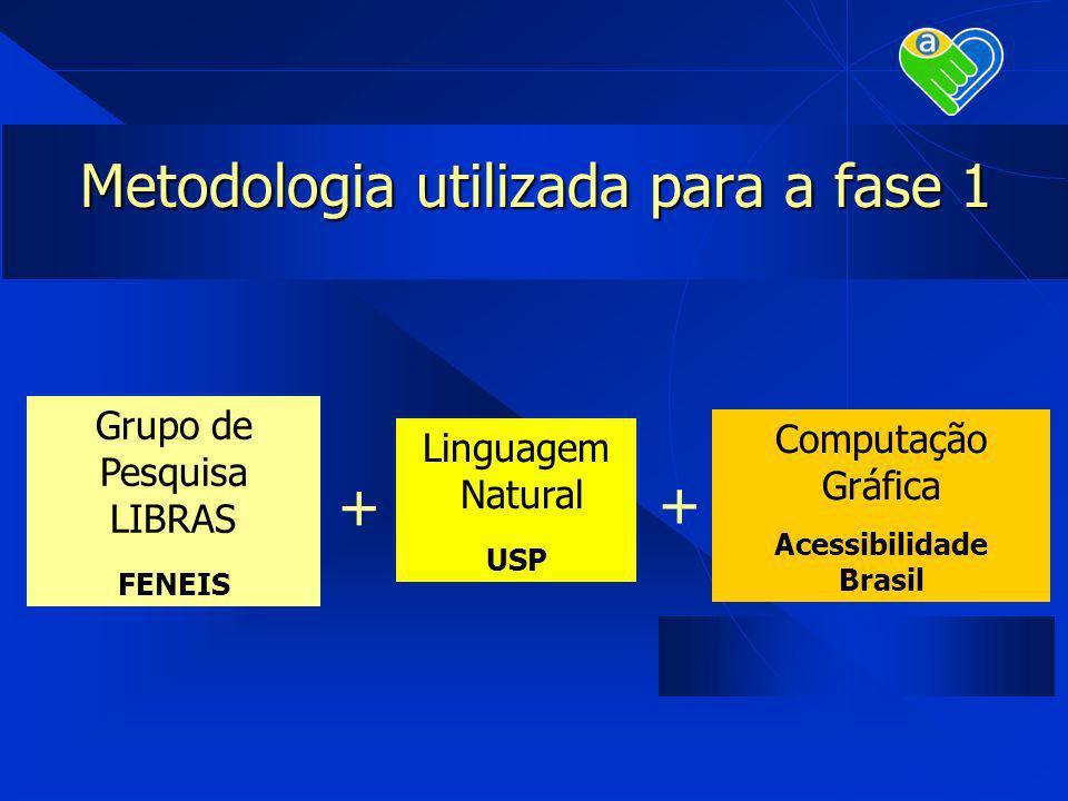 Metodologia utilizada para a fase 1 Grupo de Pesquisa LIBRAS FENEIS Linguagem Natural USP + + Computação Gráfica Acessibilidade Brasil