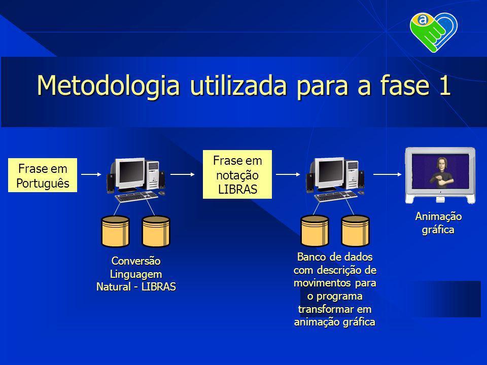 Metodologia utilizada para a fase 1 Frase em Português Conversão Linguagem Natural - LIBRAS Animação gráfica Frase em notação LIBRAS Banco de dados co