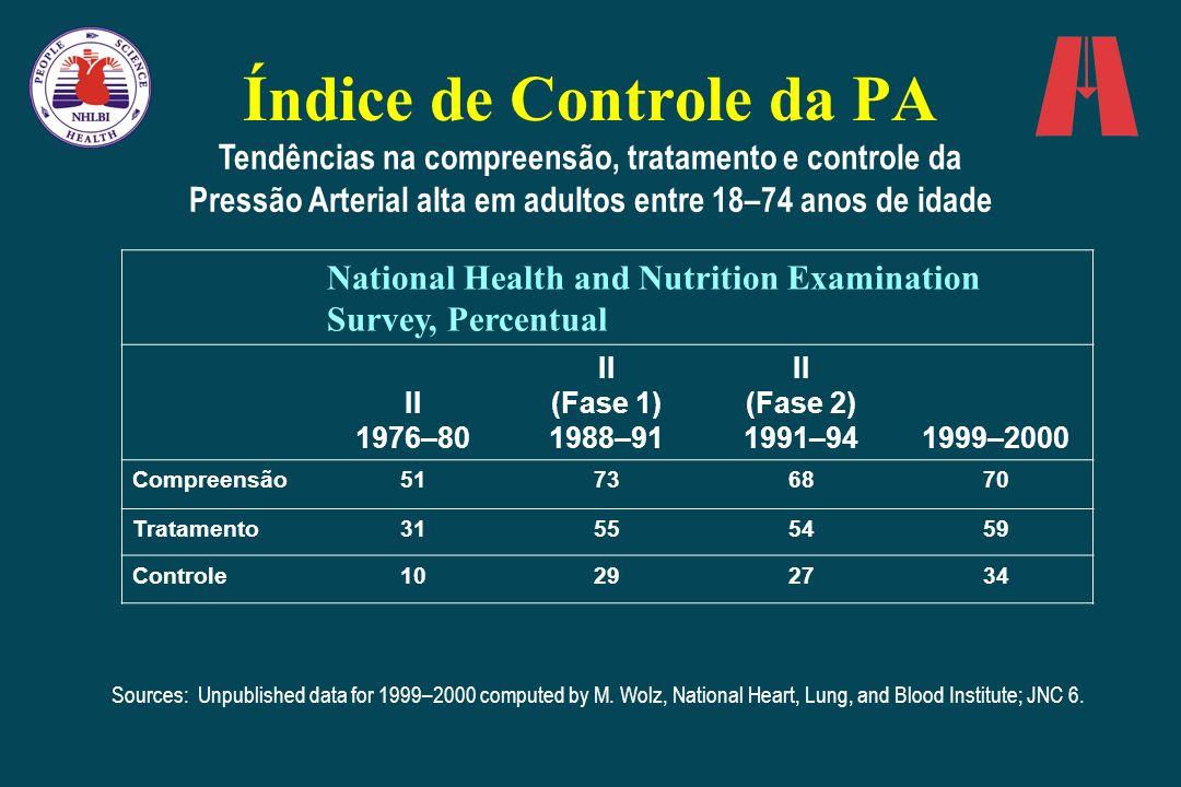 Índice de Controle da PA Tendências na compreensão, tratamento e controle da Pressão Arterial alta em adultos entre 18–74 anos de idade National Healt