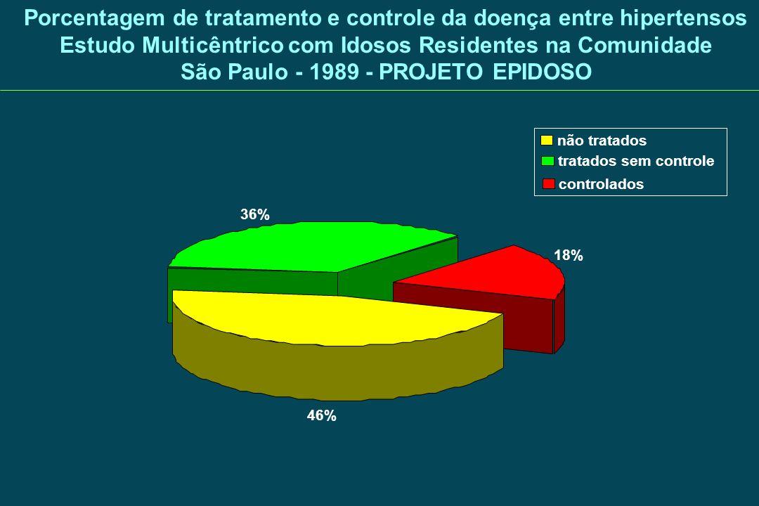 Porcentagem de tratamento e controle da doença entre hipertensos Estudo Multicêntrico com Idosos Residentes na Comunidade São Paulo - 1989 - PROJETO E