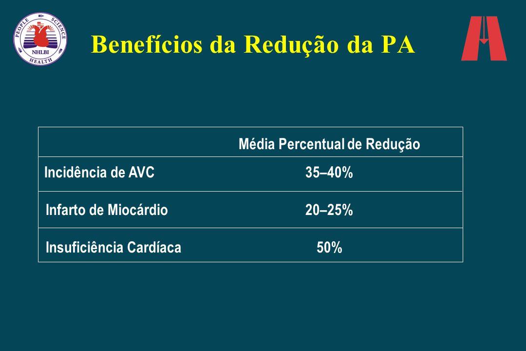 Benefícios da Redução da PA Média Percentual de Redução Incidência de AVC 35–40% Infarto de Miocárdio 20–25% Insuficiência Cardíaca50%