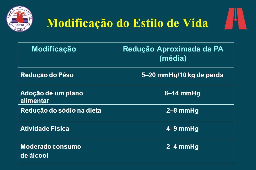 Modificação do Estilo de Vida ModificaçãoRedução Aproximada da PA (média) Redução do Pêso5–20 mmHg/10 kg de perda Adoção de um plano alimentar 8–14 mm
