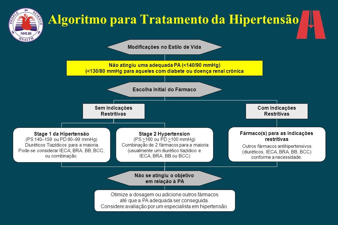 Algoritmo para Tratamento da Hipertensão Não atingiu uma adequada PA (<140/90 mmHg) (<130/80 mmHg para aqueles com diabete ou doença renal crônica Esc
