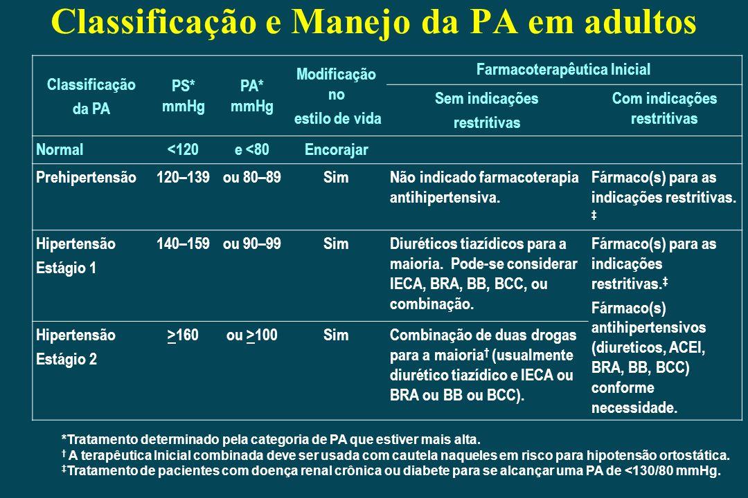 Classificação e Manejo da PA em adultos Classificação da PA PS* mmHg PA* mmHg Modificação no estilo de vida Farmacoterapêutica Inicial Sem indicações