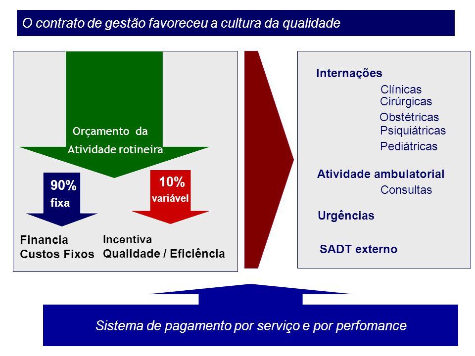 Orçamentoda Atividade rotineira 10% variável 90% fixa Financia Custos Fixos Incentiva Q ualidade / Eficiência O contrato de gestão favoreceu a cultura