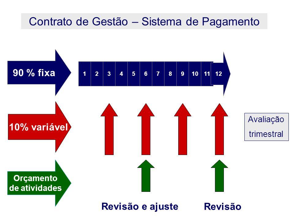 1234657891011 12 90 % fixa 10% variável Orçamento de atividades Revisão e ajuste Revisão Avaliação trimestral Contrato de Gestão – Sistema de Pagament
