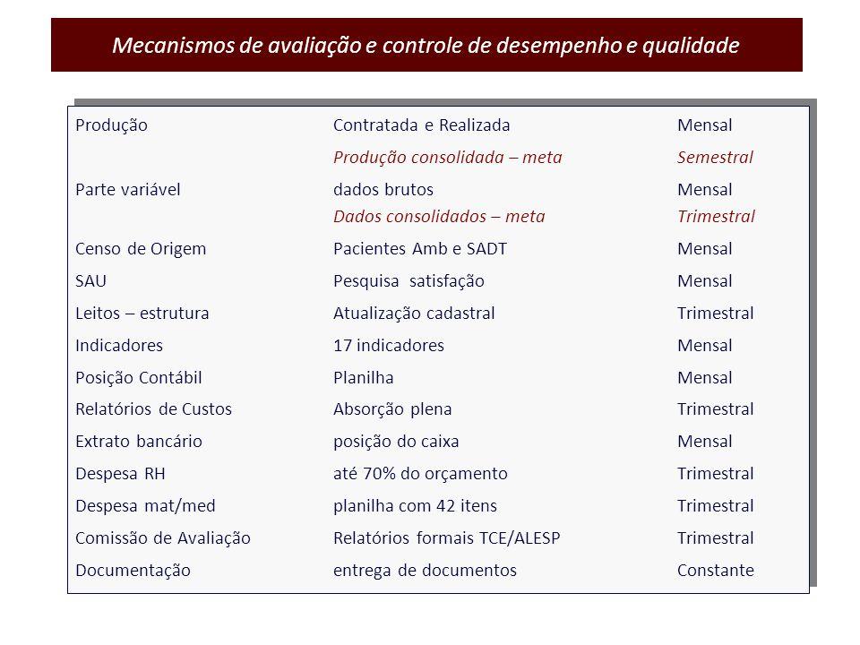 ProduçãoContratada e RealizadaMensal Produção consolidada – metaSemestral Parte variáveldados brutosMensal Dados consolidados – metaTrimestral Censo d