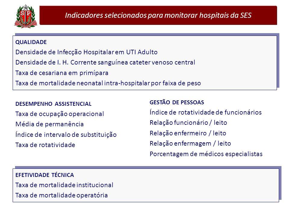 Indicadores selecionados para monitorar hospitais da SES DESEMPENHO ASSISTENCIAL Taxa de ocupação operacional Média de permanência Índice de intervalo