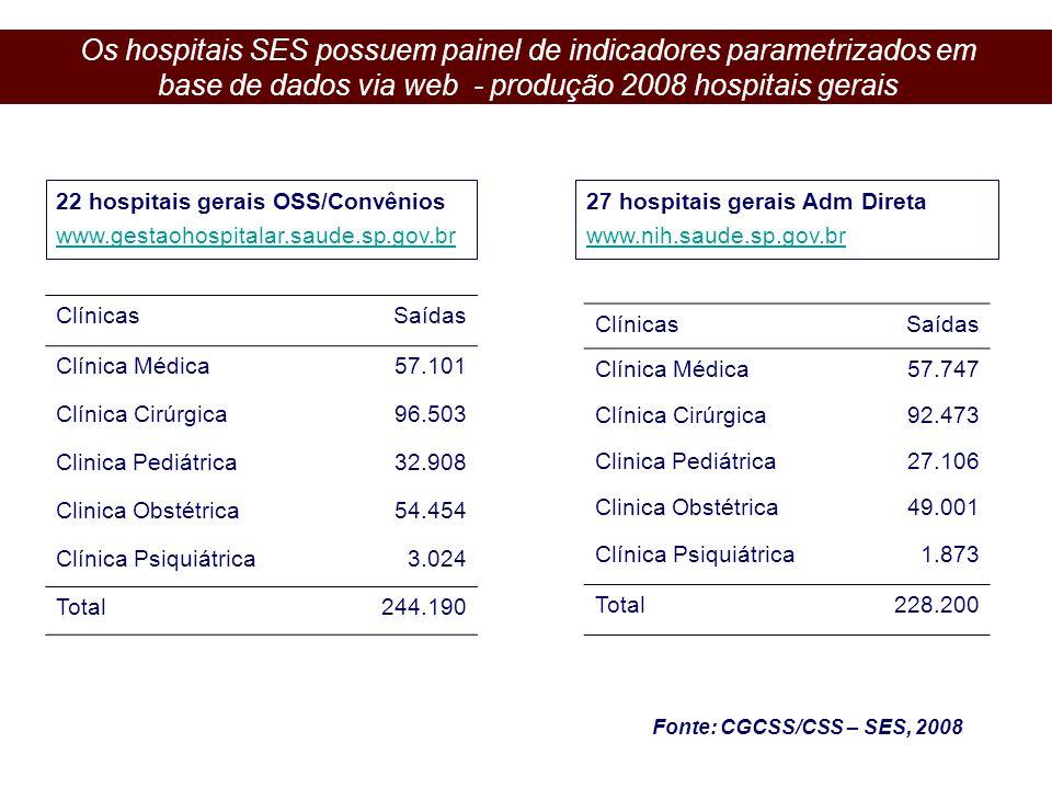 27 hospitais gerais Adm Direta www.nih.saude.sp.gov.br ClínicasSaídas Clínica Médica57.101 Clínica Cirúrgica96.503 Clinica Pediátrica32.908 Clinica Ob