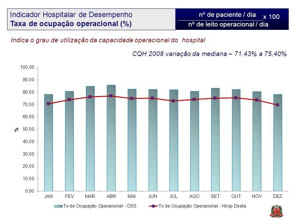 nº de paciente / dia nº de leito operacional / dia Indicador Hospitalar de Desempenho Taxa de ocupação operacional (%) Indica o grau de utilização da