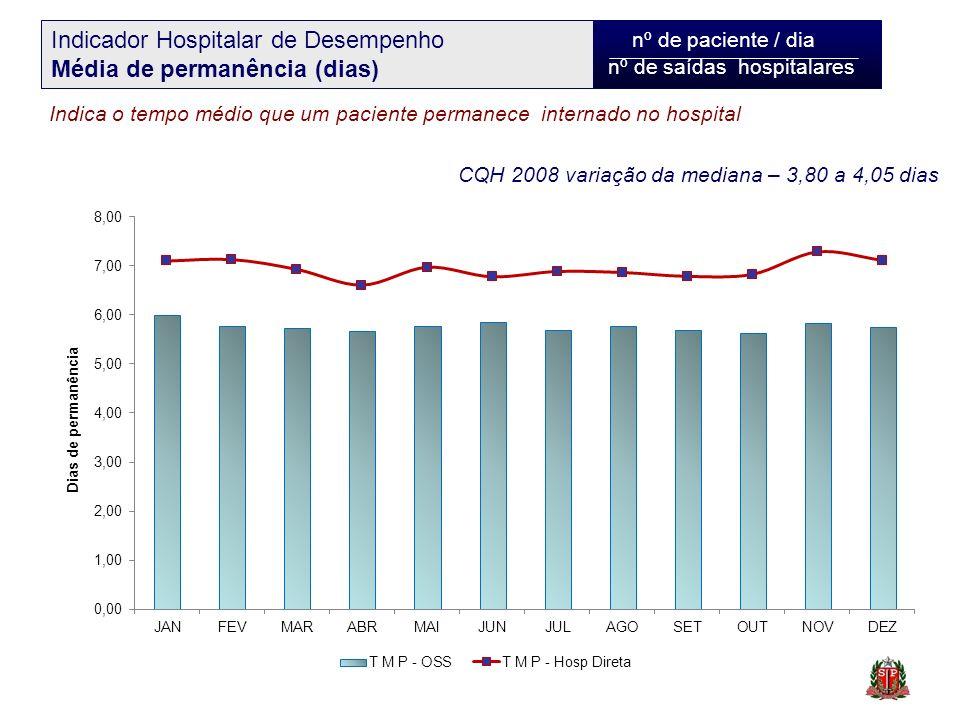 nº de paciente / dia nº de saídas hospitalares Indicador Hospitalar de Desempenho Média de permanência (dias) Indica o tempo médio que um paciente per
