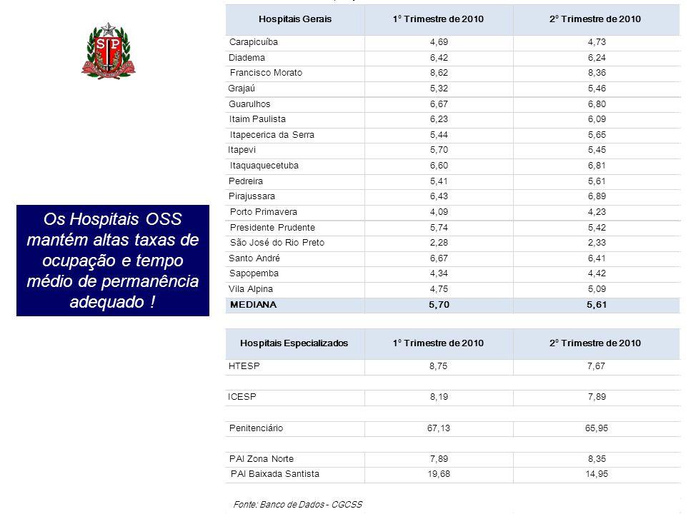 Os Hospitais OSS mantém altas taxas de ocupação e tempo médio de permanência adequado !