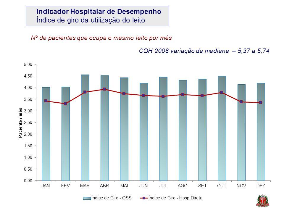 CQH 2008 variação da mediana – 5,37 a 5,74 Nº de pacientes que ocupa o mesmo leito por mês Indicador Hospitalar de Desempenho Índice de giro da utiliz