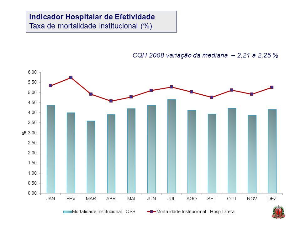Indicador Hospitalar de Efetividade Taxa de mortalidade institucional (%) CQH 2008 variação da mediana – 2,21 a 2,25 %