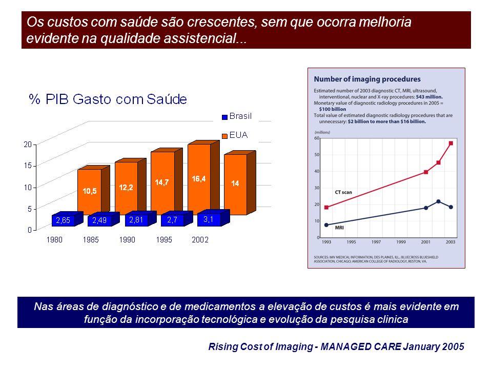 Nas áreas de diagnóstico e de medicamentos a elevação de custos é mais evidente em função da incorporação tecnológica e evolução da pesquisa clinica O