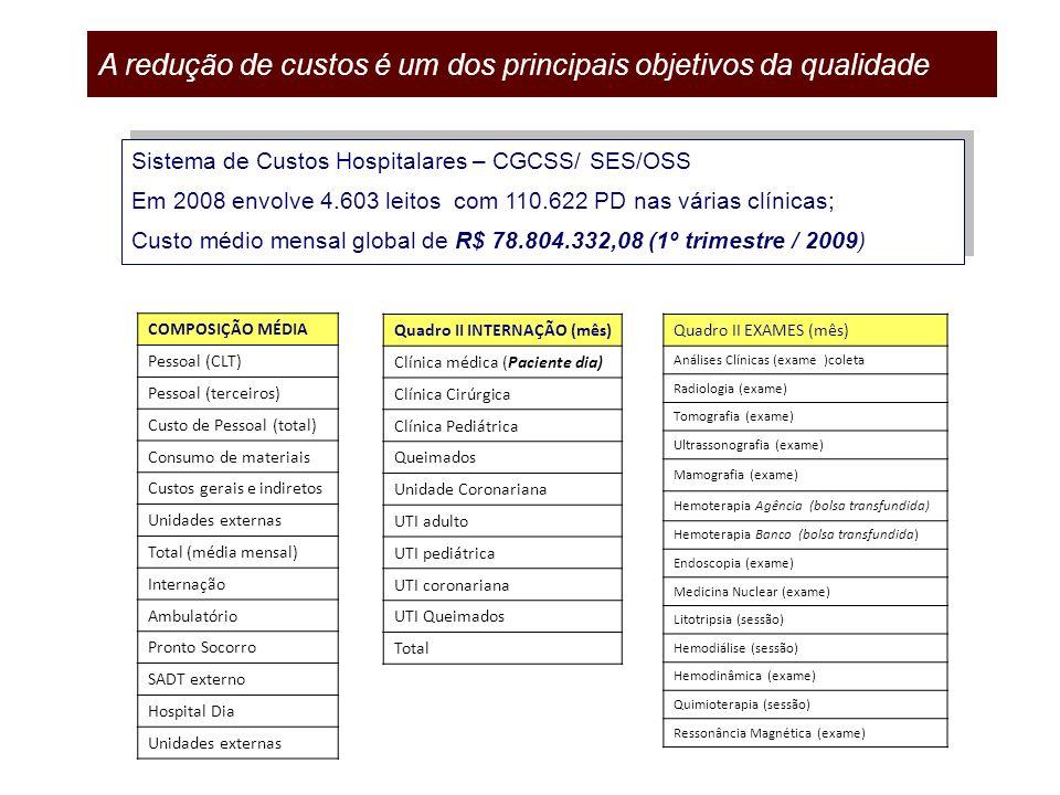 A redução de custos é um dos principais objetivos da qualidade Sistema de Custos Hospitalares – CGCSS/ SES/OSS Em 2008 envolve 4.603 leitos com 110.62