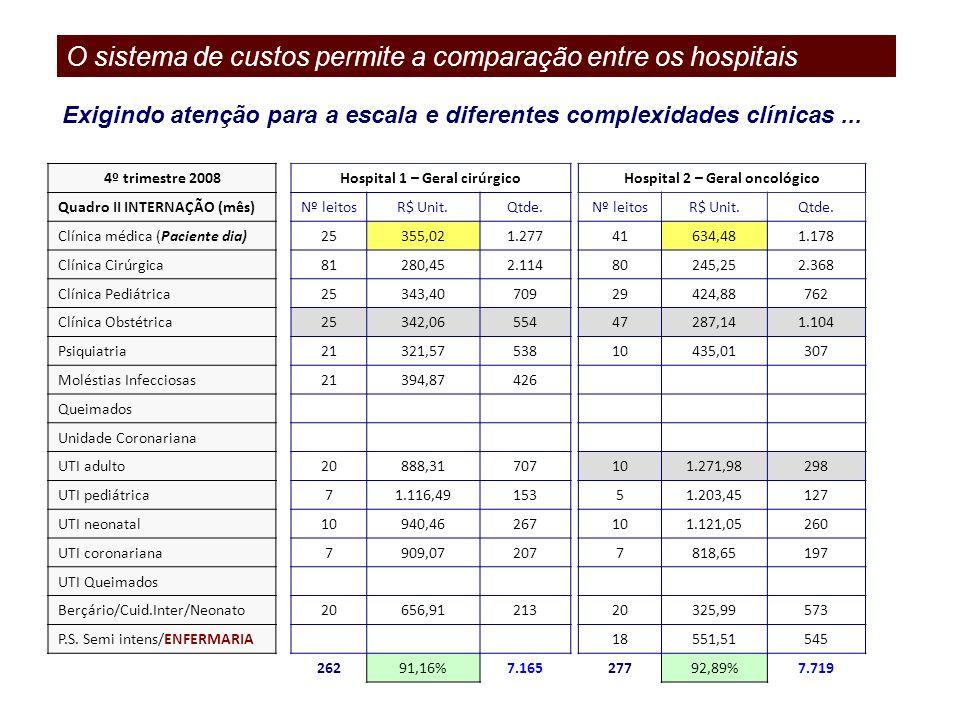4º trimestre 2008 Quadro II INTERNAÇÃO (mês) Clínica médica (Paciente dia) Clínica Cirúrgica Clínica Pediátrica Clínica Obstétrica Psiquiatria Molésti