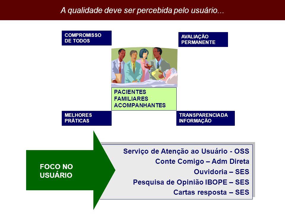 PACIENTES FAMILIARES ACOMPANHANTES COMPROMISSO DE TODOS MELHORES PRÁTICAS AVALIAÇÃO PERMANENTE TRANSPARENCIA DA INFORMAÇÃO A qualidade deve ser perceb